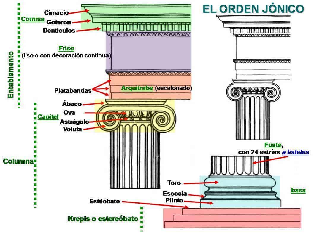 orden jónico de la arquitectura , el orden jónico